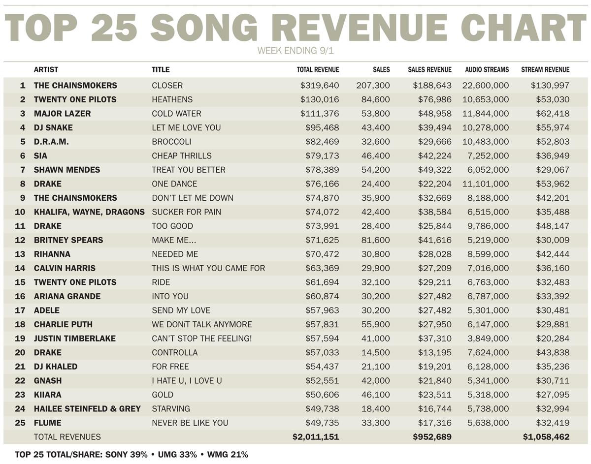 italy singles chart fimi