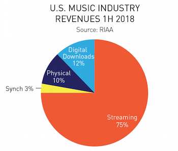 RIAA-H1-2018-total-revenue