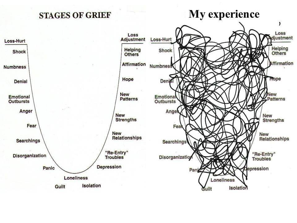 Image result for images for the stages of grief