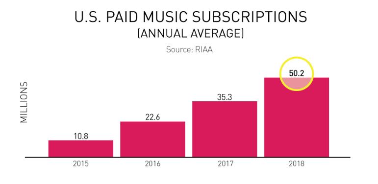 Rumor Mill - TAKEAWAYS FROM THE 2018 RIAA REVENUE REPORT