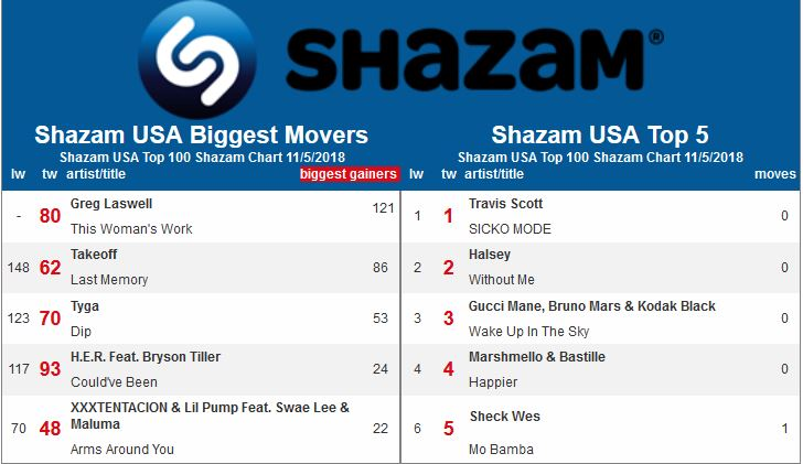 HITS Daily Double : Rumor Mill - TAG THEY'RE IT: SHAZAM'S BIGGEST MOVERS