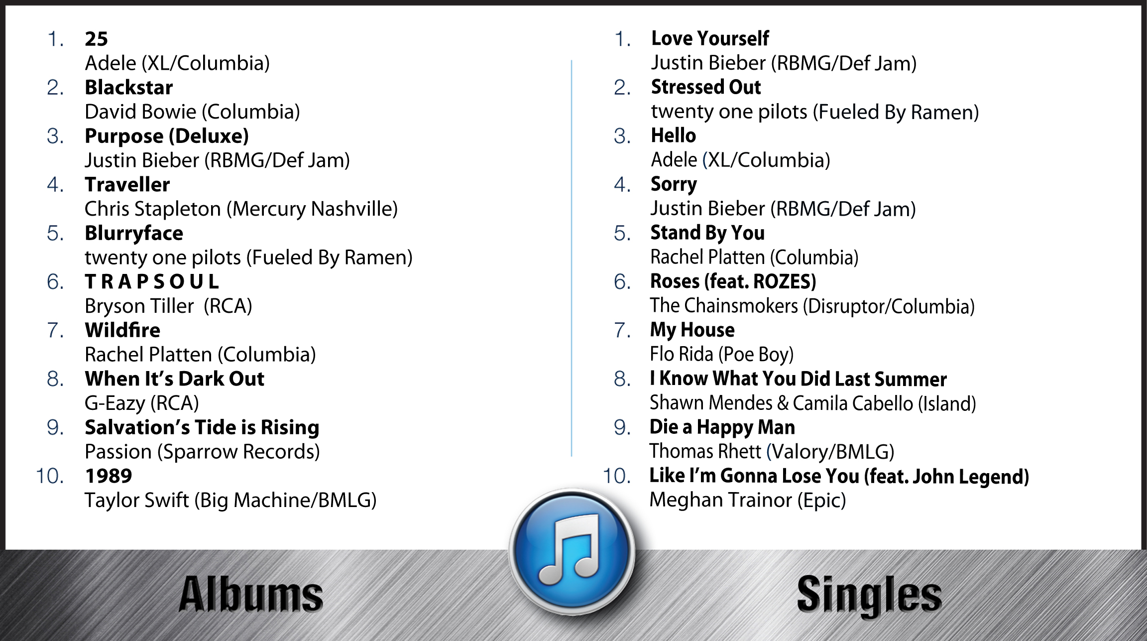 HITS Daily Double : Rumor Mill - DOWNLOAD THIS: WHAT'S UP AT iTUNES