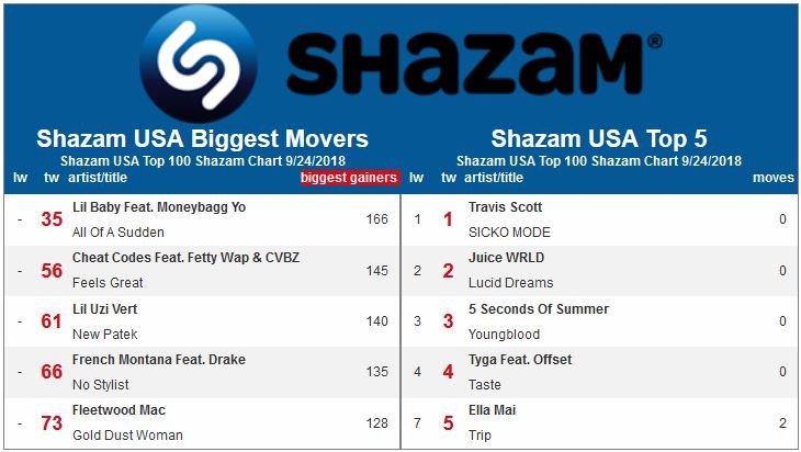 HITS Daily Double : Rumor Mill - TAG THEY'RE IT: SHAZAM'S