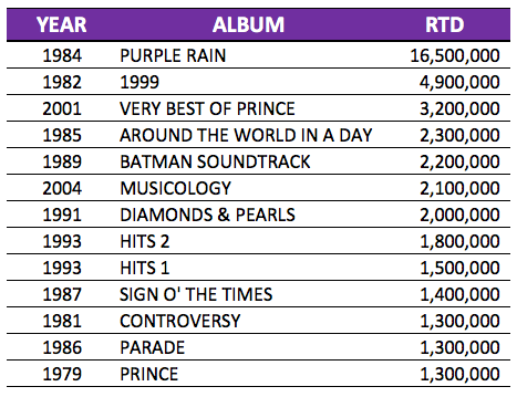 Rumor Mill - PRINCE, 1958-2016 - HITS Daily Double