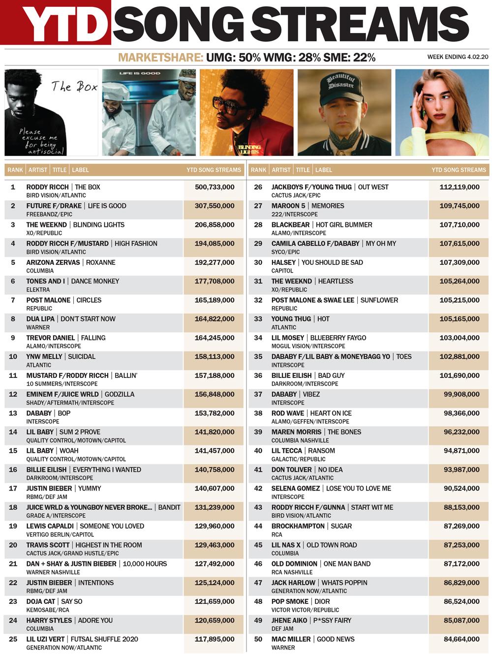 HITS Q1 TOP 50 SONG STREAMS