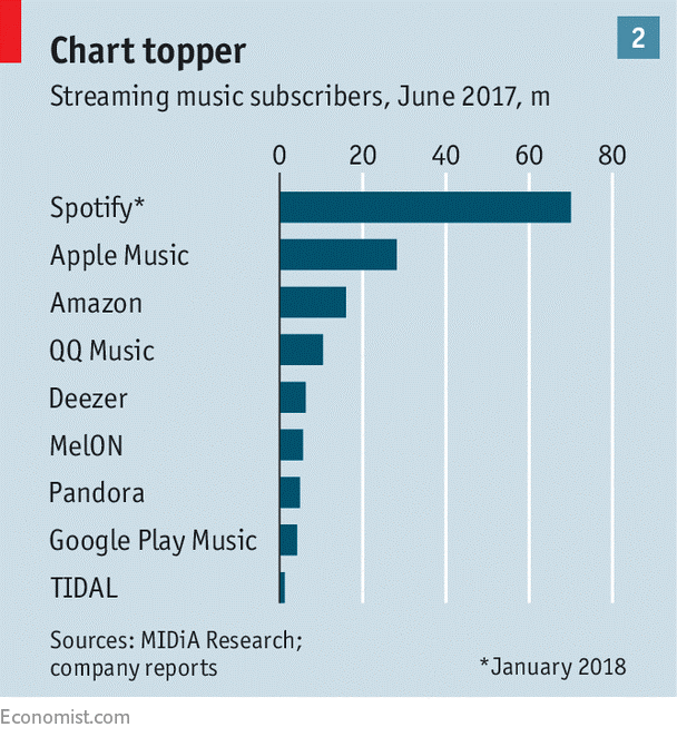 HITS Daily Double : Rumor Mill - WILL SPOTIFY BECOME A RIVAL TO THE