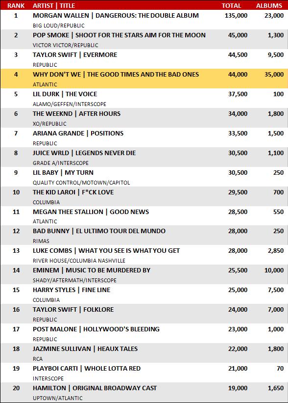 Hits Top 20